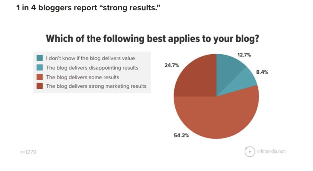 1 in 4 bloggers report strong results