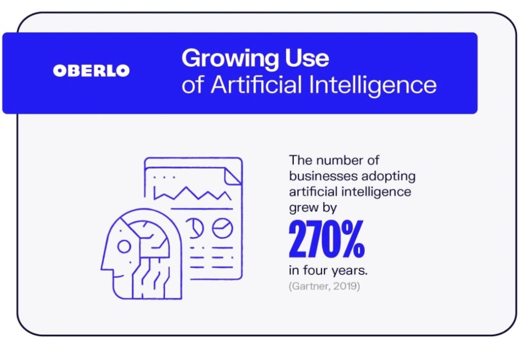 growing use of ai