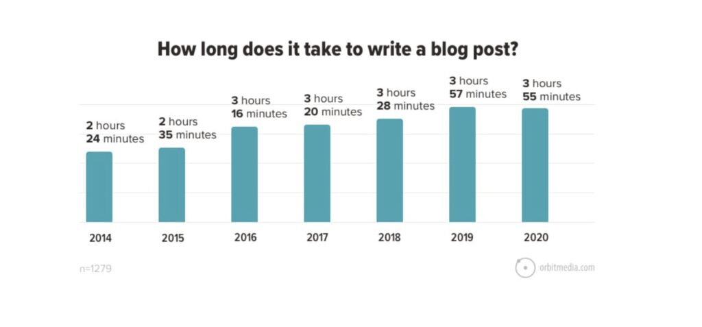 how long does it take to write a blog post