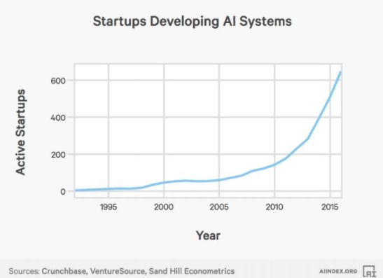 startups developing ai systems